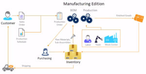 4 Reasons Acumatica Manufacturing Edition (AME) is a Great Fit for Growing Manufacturers
